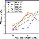 Effect of alkali treatment on the Solar Cell efficiency