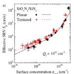 Surface recombination velocity parameters Sp as a function of surface dopant concentration, based on fitting a J0e simulation to experimental J0e measurements on a large range of emitter samples.