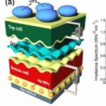 Modeling Multi-terminal Tandem Thin Film Solar Cells Figures from AltaLuz project in Portugal